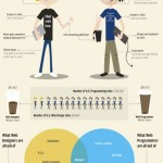 Web Designers vs Web Developers [funny infographic]