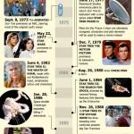 45 Years of Star Trek [Infographic]