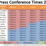 Chart of E3 2014 Press Conference Times By Location