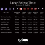 Times for this weekend's Lunar Eclipse